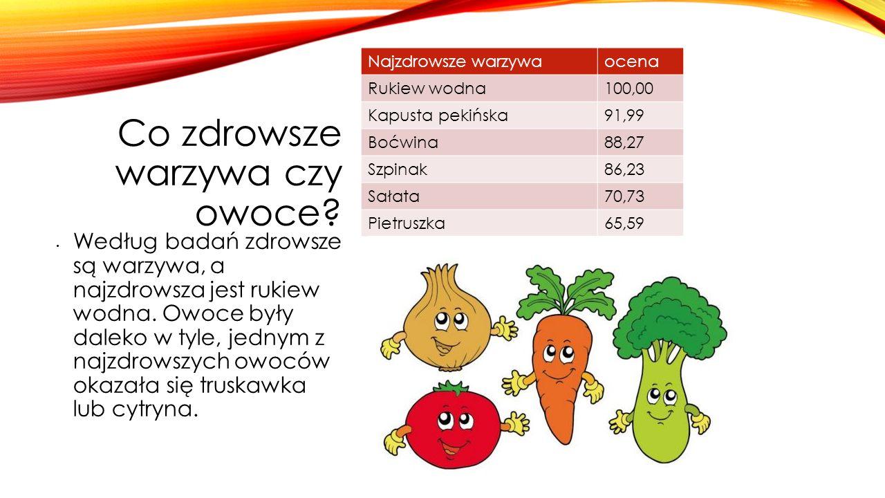 Co zdrowsze warzywa czy owoce? Najzdrowsze warzywaocena Rukiew wodna100,00 Kapusta pekińska91,99 Boćwina88,27 Szpinak86,23 Sałata70,73 Pietruszka65,59