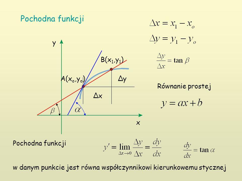 Pochodna funkcji x y A(x o,y o ) B(x 1,y 1 ) ∆y ∆x Pochodna funkcji w danym punkcie jest równa współczynnikowi kierunkowemu stycznej Równanie prostej