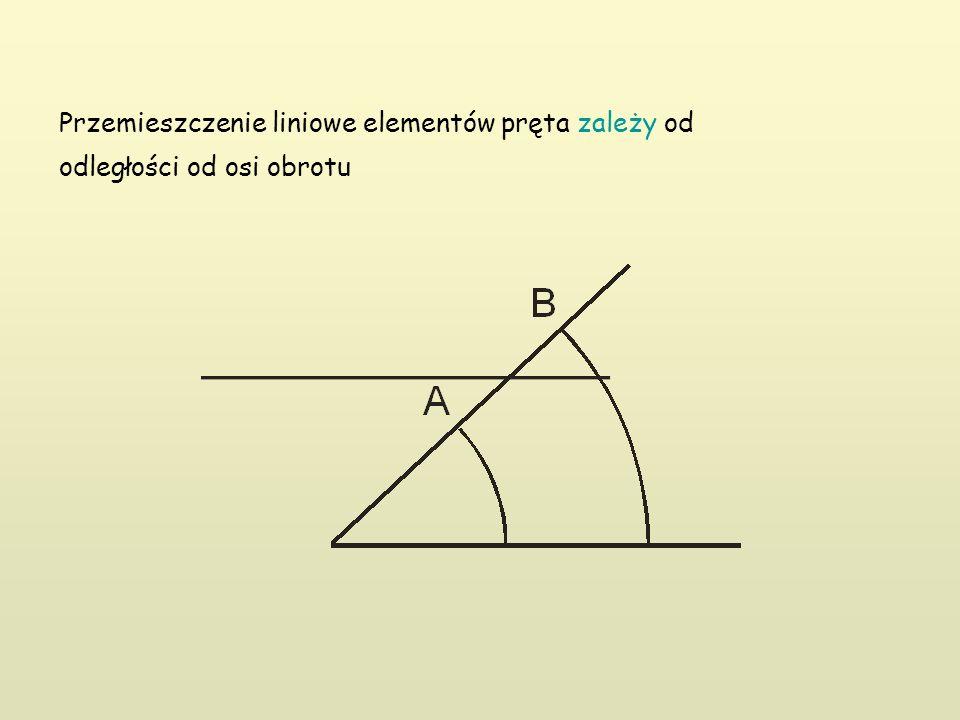 Przemieszczenie liniowe elementów pręta zależy od odległości od osi obrotu