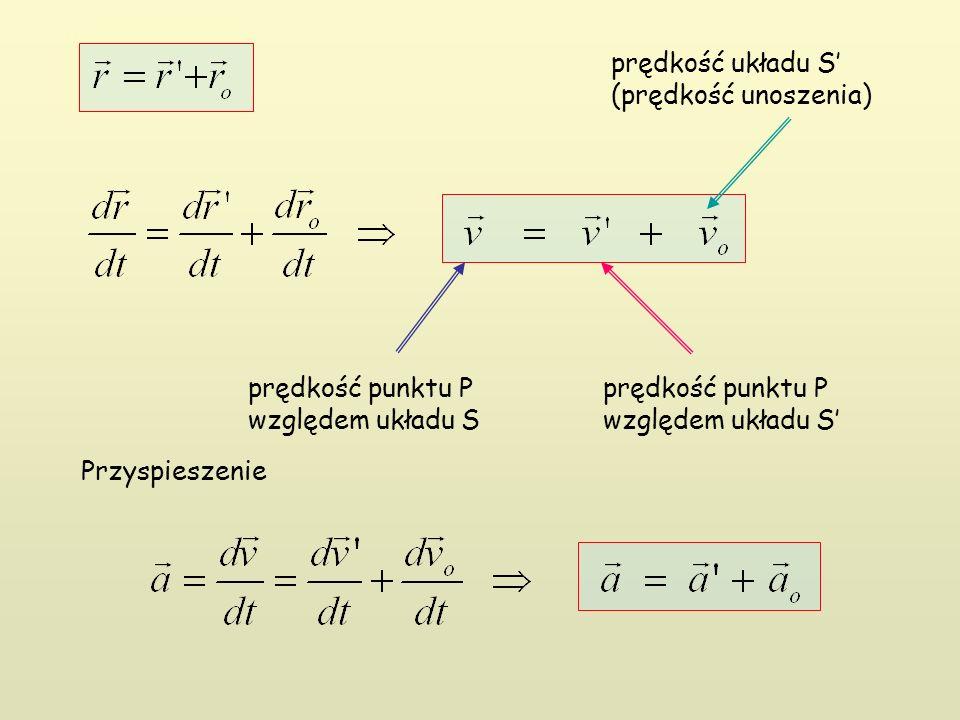 prędkość punktu P względem układu S prędkość punktu P względem układu S' prędkość układu S' (prędkość unoszenia) Przyspieszenie