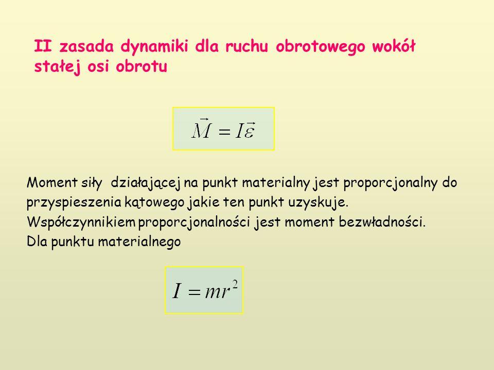 II zasada dynamiki dla ruchu obrotowego wokół stałej osi obrotu Moment siły działającej na punkt materialny jest proporcjonalny do przyspieszenia kątowego jakie ten punkt uzyskuje.