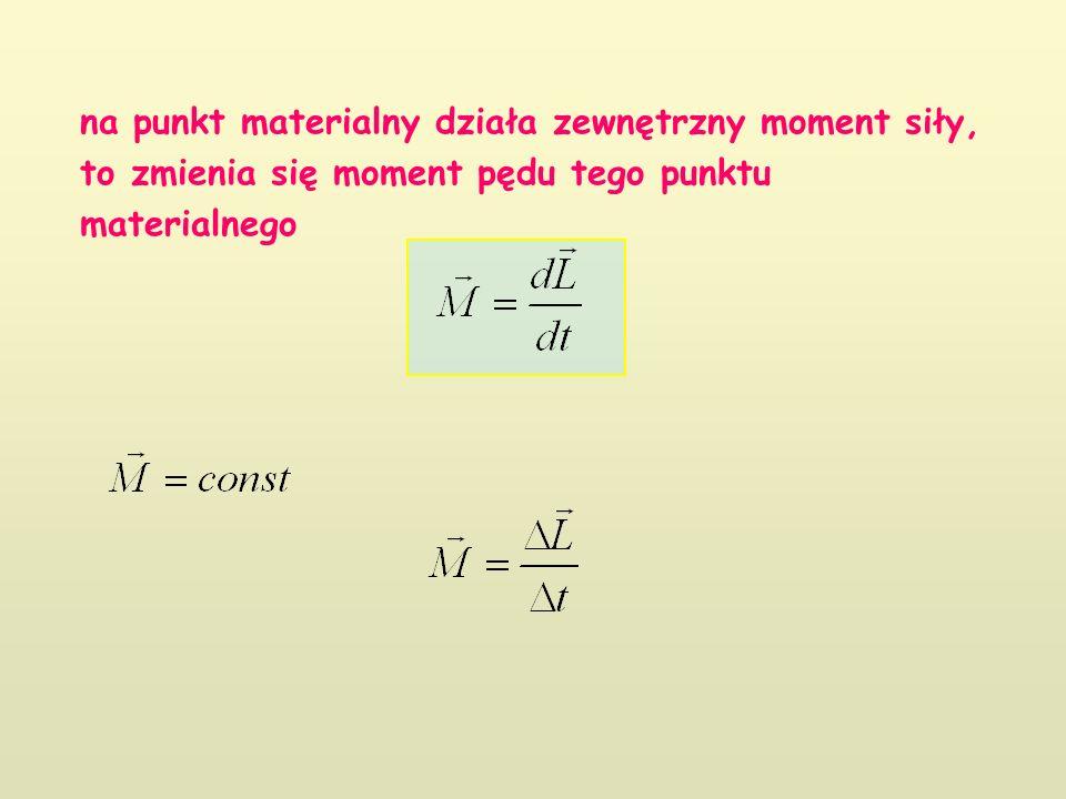 na punkt materialny działa zewnętrzny moment siły, to zmienia się moment pędu tego punktu materialnego