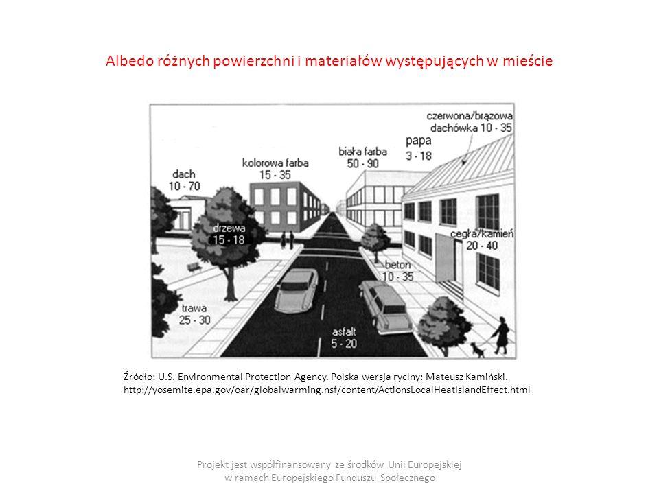 Albedo różnych powierzchni i materiałów występujących w mieście Projekt jest współfinansowany ze środków Unii Europejskiej w ramach Europejskiego Funduszu Społecznego Źródło: U.S.