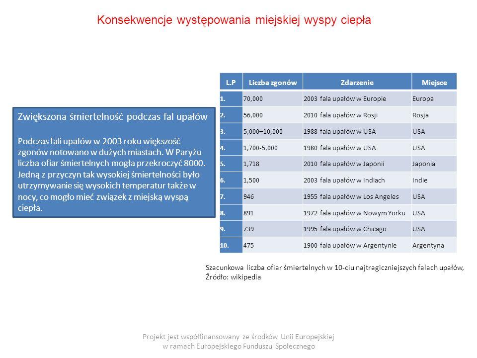 Projekt jest współfinansowany ze środków Unii Europejskiej w ramach Europejskiego Funduszu Społecznego L.PLiczba zgonówZdarzenieMiejsce 1.70,0002003 fala upałów w EuropieEuropa 2.56,0002010 fala upałów w RosjiRosja 3.5,000–10,0001988 fala upałów w USAUSA 4.1,700-5,0001980 fala upałów w USAUSA 5.1,7182010 fala upałów w JaponiiJaponia 6.1,5002003 fala upałów w IndiachIndie 7.9461955 fala upałów w Los AngelesUSA 8.8911972 fala upałów w Nowym YorkuUSA 9.7391995 fala upałów w ChicagoUSA 10.4751900 fala upałów w ArgentynieArgentyna Konsekwencje występowania miejskiej wyspy ciepła Zwiększona śmiertelność podczas fal upałów Podczas fali upałów w 2003 roku większość zgonów notowano w dużych miastach.