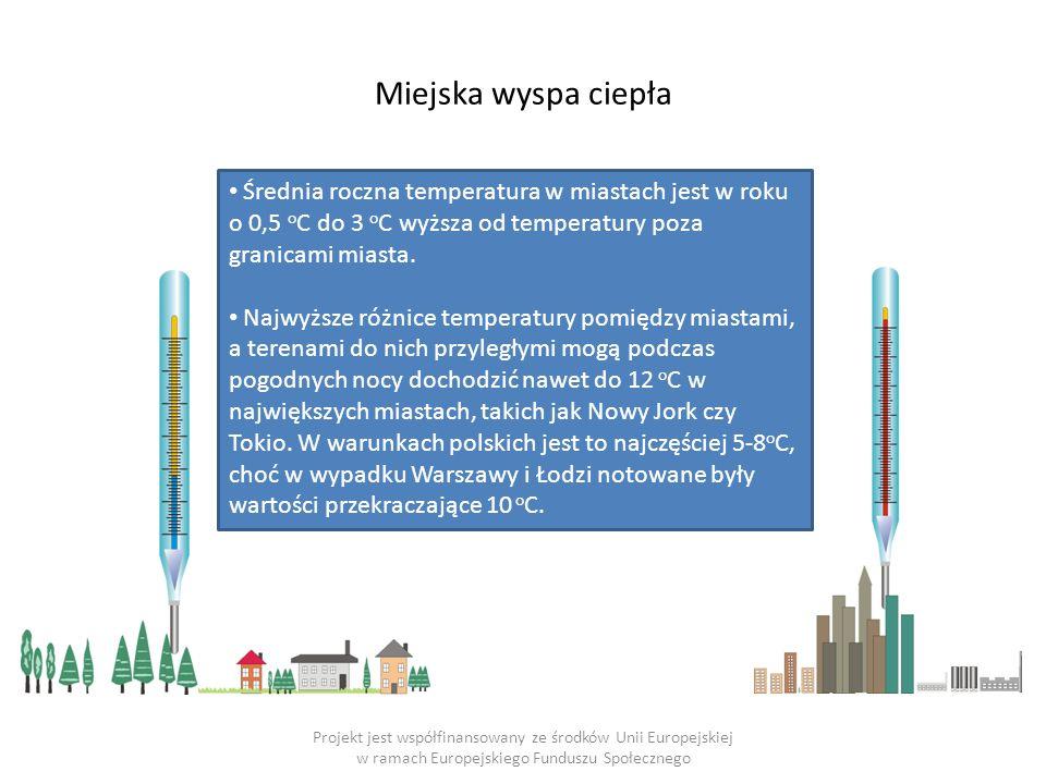 Wpływ obszarów zurbanizowanych na elementy klimatu Element klimatuWielkość i kierunek zmian Promieniowanie słoneczne: - całkowite - ultrafioletowe 0 – 20% mniejsze 5 – 30% mniejsze Usłonecznienie5 – 15% mniejsze Zachmurzenie5 – 10% większe Opady: - suma roczna - śniegu w centrum - burze 5 – 15% większa 5 – 10% mniej 10 – 15% więcej Temperatura: - średnia roczna0,5 – 3,0°C większa Wilgotność względna: - średnia roczna5 – 10% mniejsza Prędkość wiatru: - średnia roczna20 – 30% mniejsza Projekt jest współfinansowany ze środków Unii Europejskiej w ramach Europejskiego Funduszu Społecznego Źródło: Landsberg (1981)