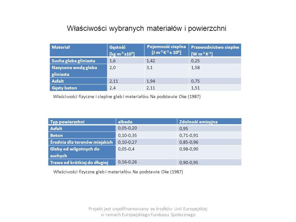 Projekt jest współfinansowany ze środków Unii Europejskiej w ramach Europejskiego Funduszu Społecznego Materiał Gęstość [kg m -3 x10 3 ] Pojemność cieplna [J m -3 K -1 x 10 6 ] Przewodnictwo cieplne [W m -1 K -1 ] Sucha gleba gliniasta1,61,420,25 Nasycona wodą gleba gliniasta 2,03,11,58 Asfalt2,111,940,75 Gęsty beton2,42,111,51 Typ powierzchnialbedoZdolność emisyjna Asfalt 0,05-0,20 0,95 Beton0,10-0,350,71-0,91 Średnia dla terenów miejskich0,10-0,270,85-0,96 Gleby od wilgotnych do suchych 0,05-0,40,98-0,90 Trawa od krótkiej do długiej 0,16-0,26 0,90-0,95 Właściwości wybranych materiałów i powierzchni Właściwości fizyczne i cieplne gleb i materiałów.