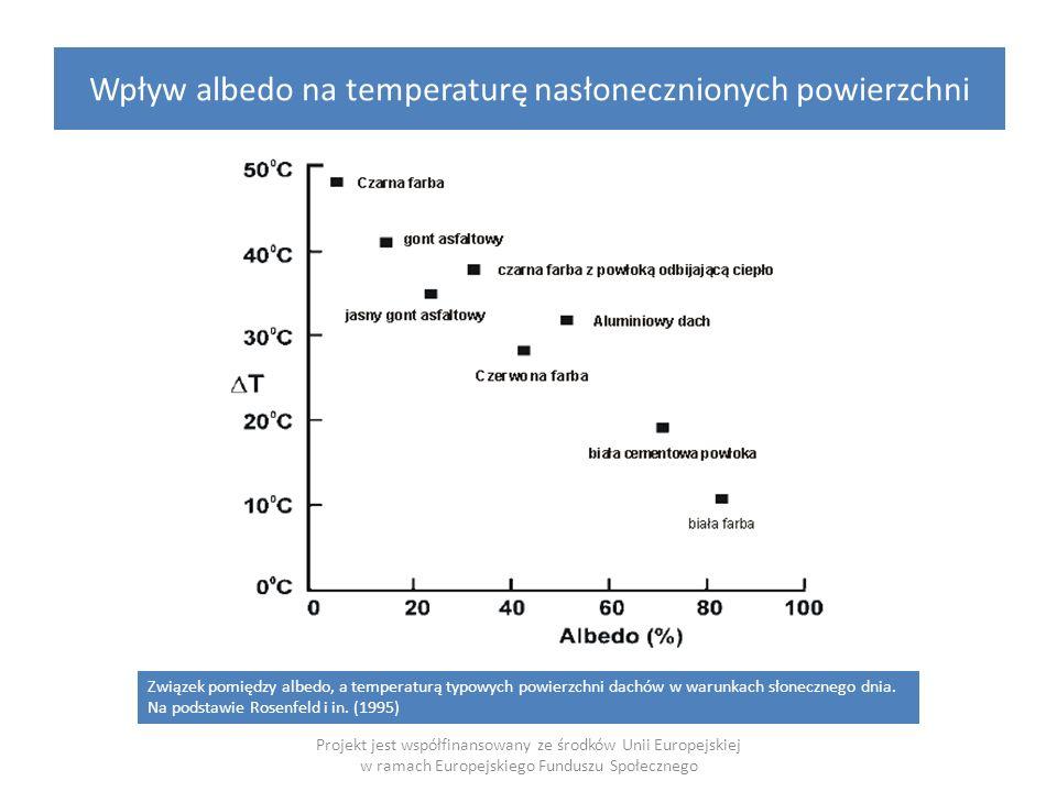 Wpływ albedo na temperaturę nasłonecznionych powierzchni Projekt jest współfinansowany ze środków Unii Europejskiej w ramach Europejskiego Funduszu Społecznego Związek pomiędzy albedo, a temperaturą typowych powierzchni dachów w warunkach słonecznego dnia.