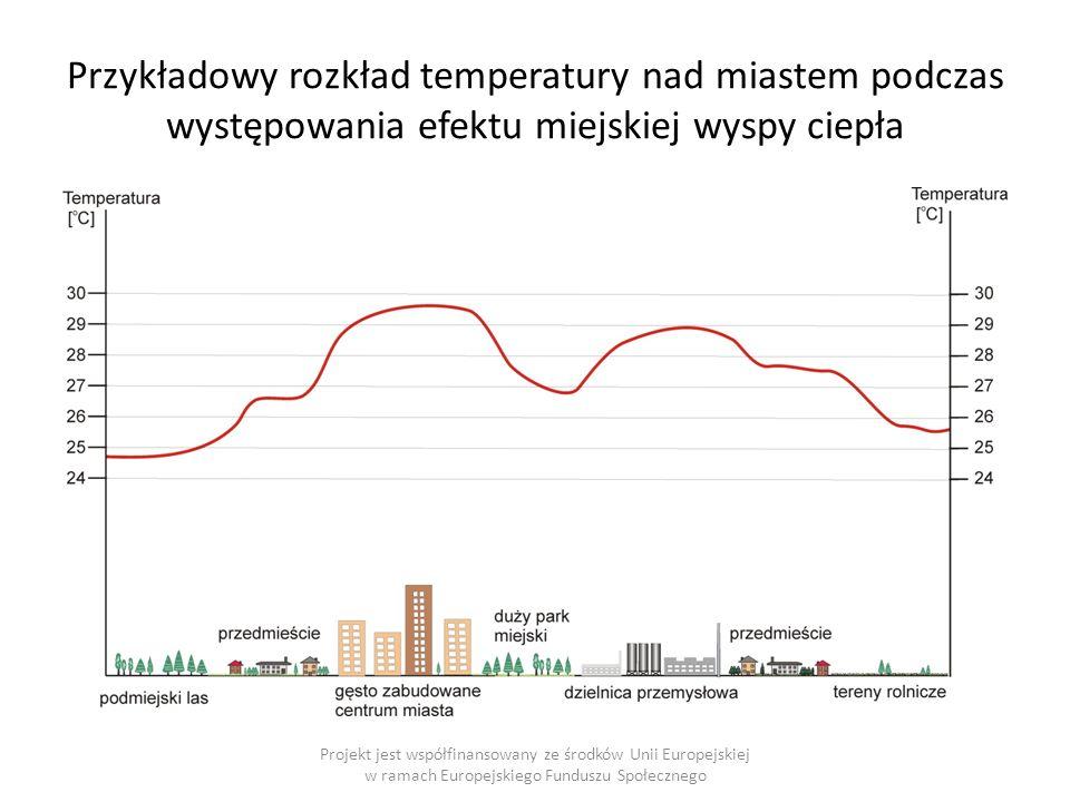Przykładowy rozkład temperatury nad miastem podczas występowania efektu miejskiej wyspy ciepła Projekt jest współfinansowany ze środków Unii Europejskiej w ramach Europejskiego Funduszu Społecznego