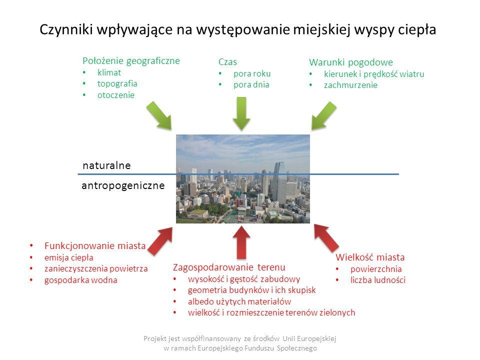 Czynniki wpływające na występowanie miejskiej wyspy ciepła Projekt jest współfinansowany ze środków Unii Europejskiej w ramach Europejskiego Funduszu Społecznego naturalne Położenie geograficzne klimat topografia otoczenie Czas pora roku pora dnia Warunki pogodowe kierunek i prędkość wiatru zachmurzenie antropogeniczne Funkcjonowanie miasta emisja ciepła zanieczyszczenia powietrza gospodarka wodna Zagospodarowanie terenu wysokość i gęstość zabudowy geometria budynków i ich skupisk albedo użytych materiałów wielkość i rozmieszczenie terenów zielonych Wielkość miasta powierzchnia liczba ludności