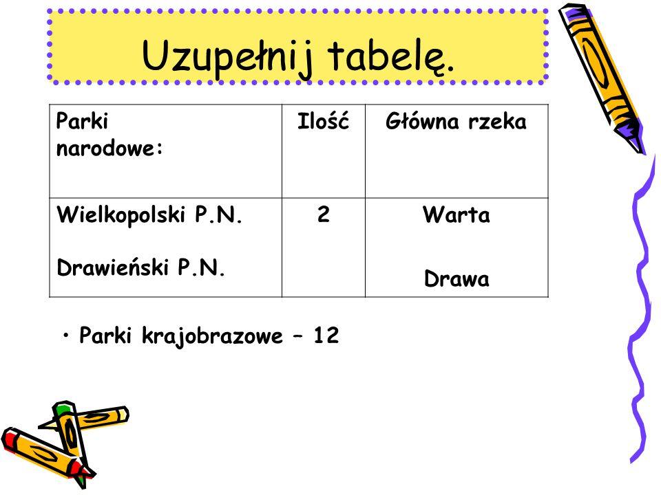 Uzupełnij tabelę. Parki narodowe: IlośćGłówna rzeka Wielkopolski P.N.