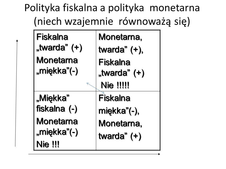 """Polityka fiskalna a polityka monetarna (niech wzajemnie równoważą się) Fiskalna """"twarda (+) Monetarna """"miękka (-) Monetarna, twarda (+), Fiskalna """"twarda (+) Nie !!!!."""