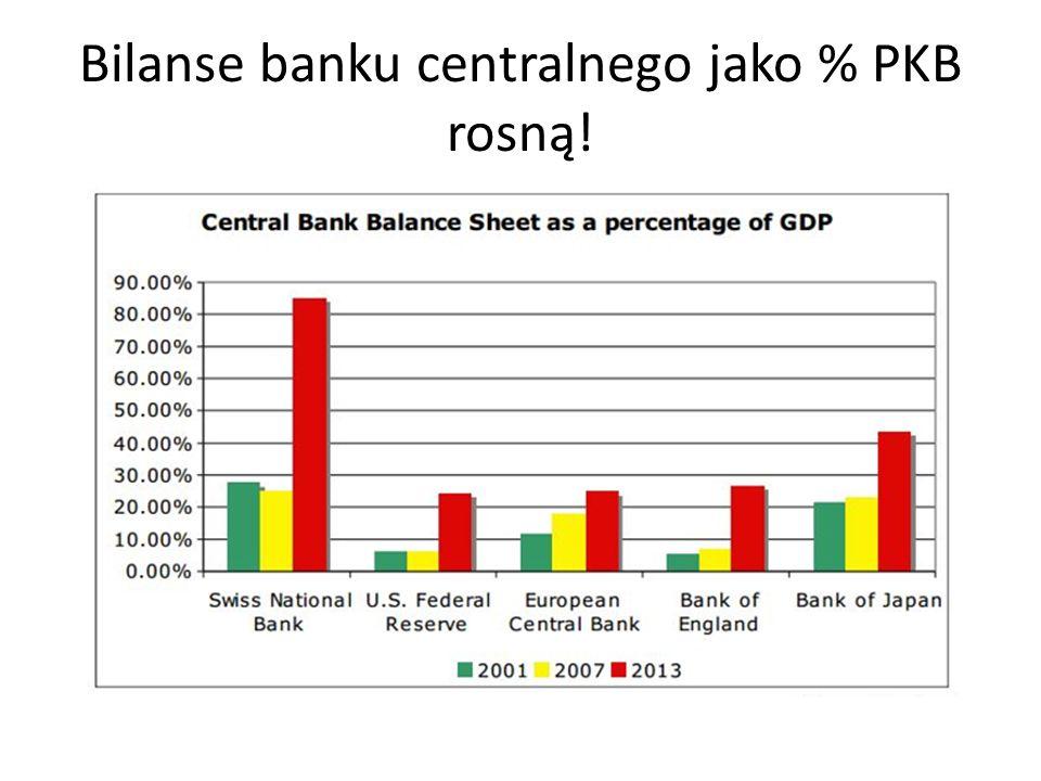 Bilanse banku centralnego jako % PKB rosną!