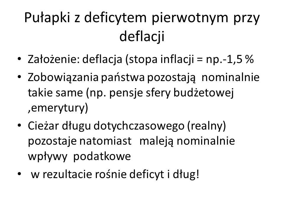 Pułapki z deficytem pierwotnym przy deflacji Założenie: deflacja (stopa inflacji = np.-1,5 % Zobowiązania państwa pozostają nominalnie takie same (np.