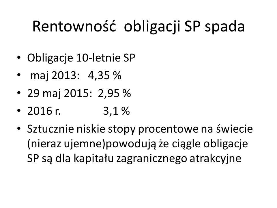 Rentowność obligacji SP spada Obligacje 10-letnie SP maj 2013: 4,35 % 29 maj 2015: 2,95 % 2016 r.