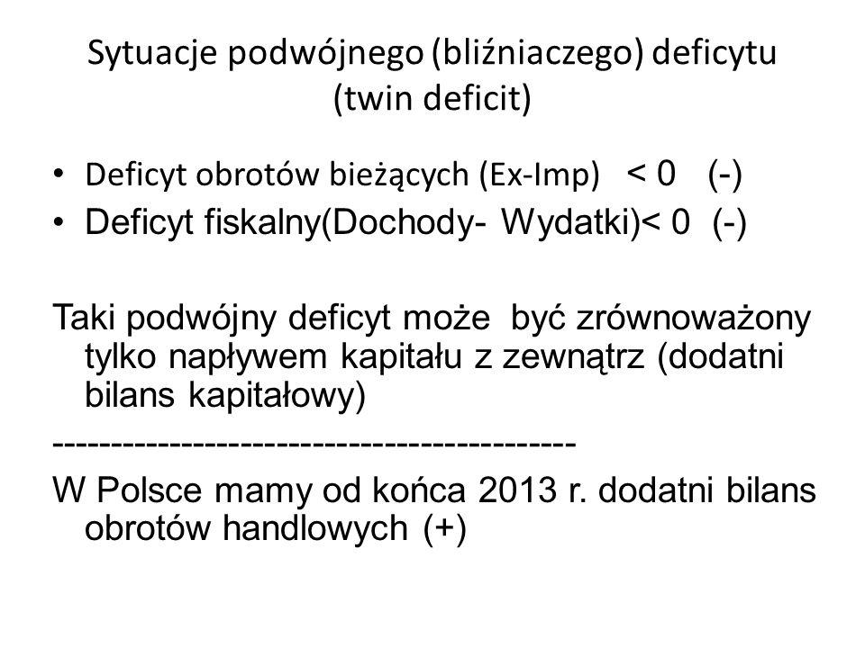 Sytuacje podwójnego (bliźniaczego) deficytu (twin deficit) Deficyt obrotów bieżących (Ex-Imp) < 0 (-) Deficyt fiskalny(Dochody- Wydatki)< 0 (-) Taki podwójny deficyt może być zrównoważony tylko napływem kapitału z zewnątrz (dodatni bilans kapitałowy) -------------------------------------------- W Polsce mamy od końca 2013 r.