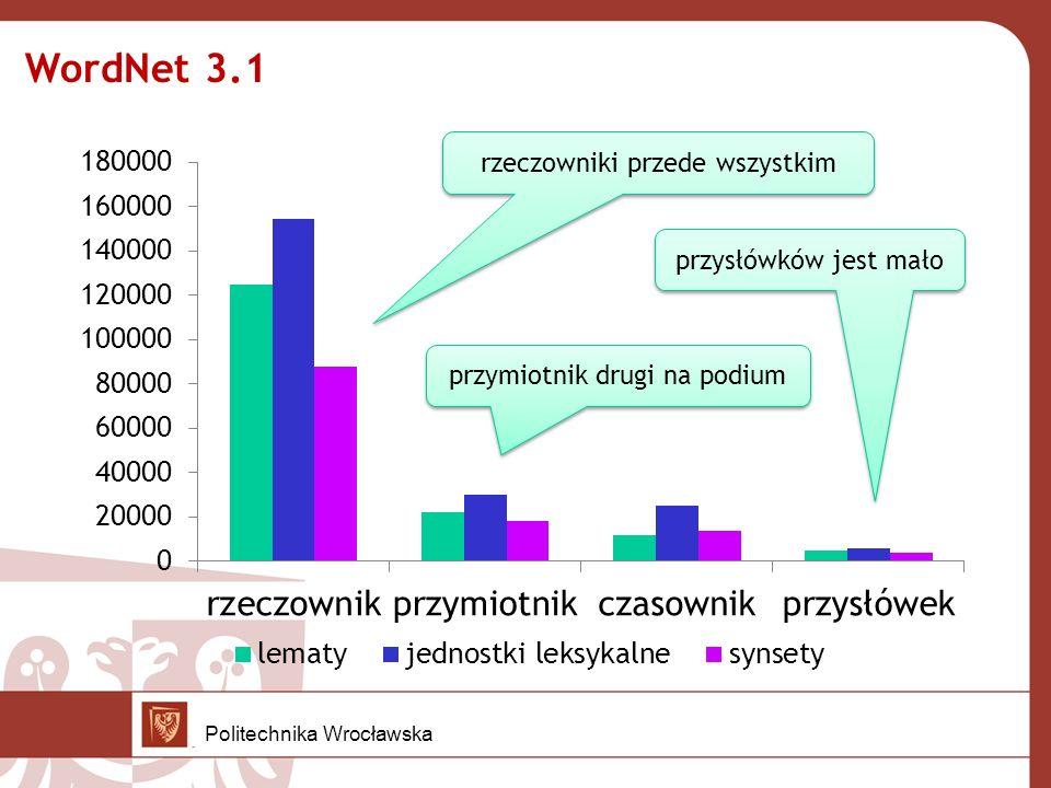 Przymiotniki w Słowosieci 3 typy przymiotników: jakościowe – relacyjne - materiałowe Liczba znaczeń leksykalnych Politechnika Wrocławska