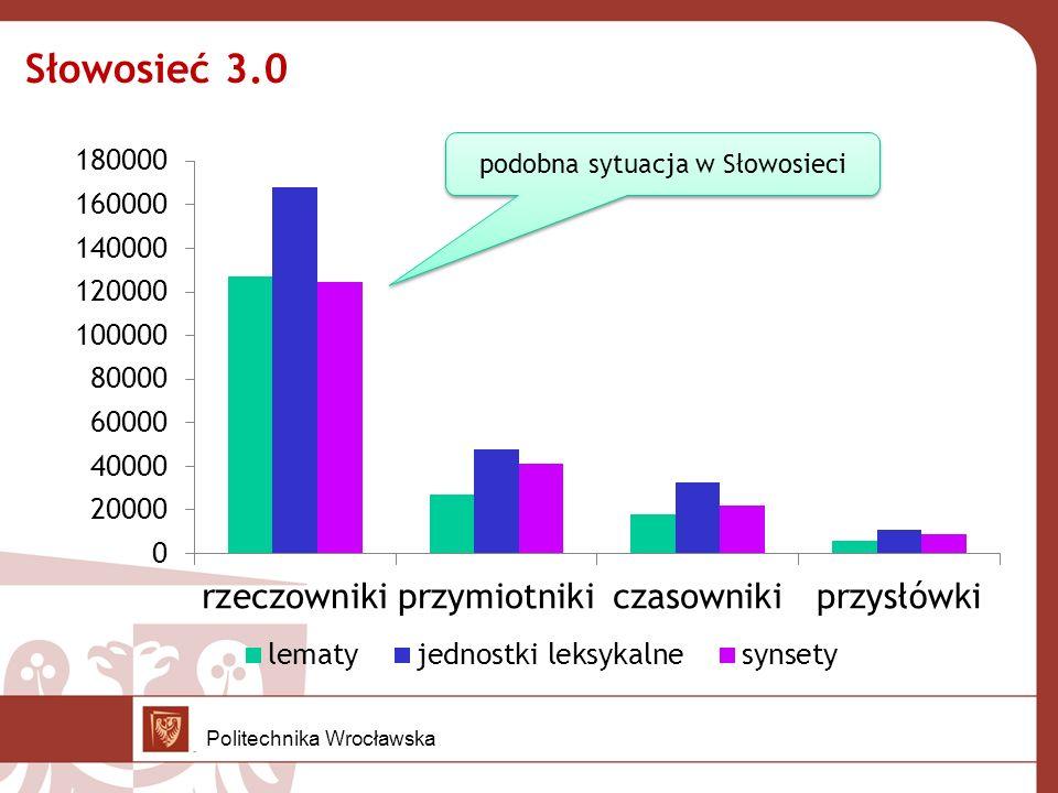 Słowosieć 3.0 podobna sytuacja w Słowosieci Politechnika Wrocławska