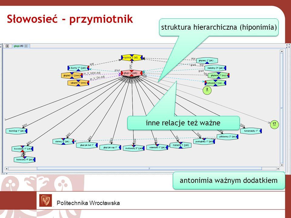 Słowosieć - przymiotnik struktura hierarchiczna (hiponimia) antonimia ważnym dodatkiem inne relacje też ważne Politechnika Wrocławska