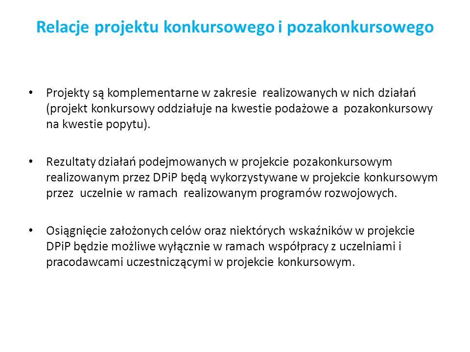 Relacje projektu konkursowego i pozakonkursowego Projekty są komplementarne w zakresie realizowanych w nich działań (projekt konkursowy oddziałuje na