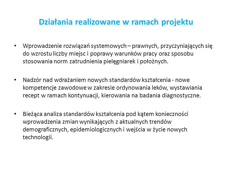Działania realizowane w ramach projektu Wprowadzenie rozwiązań systemowych – prawnych, przyczyniających się do wzrostu liczby miejsc i poprawy warunkó