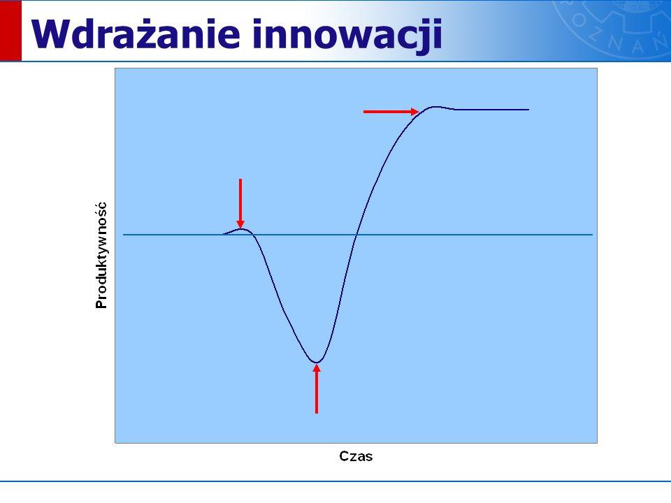 Wdrażanie innowacji