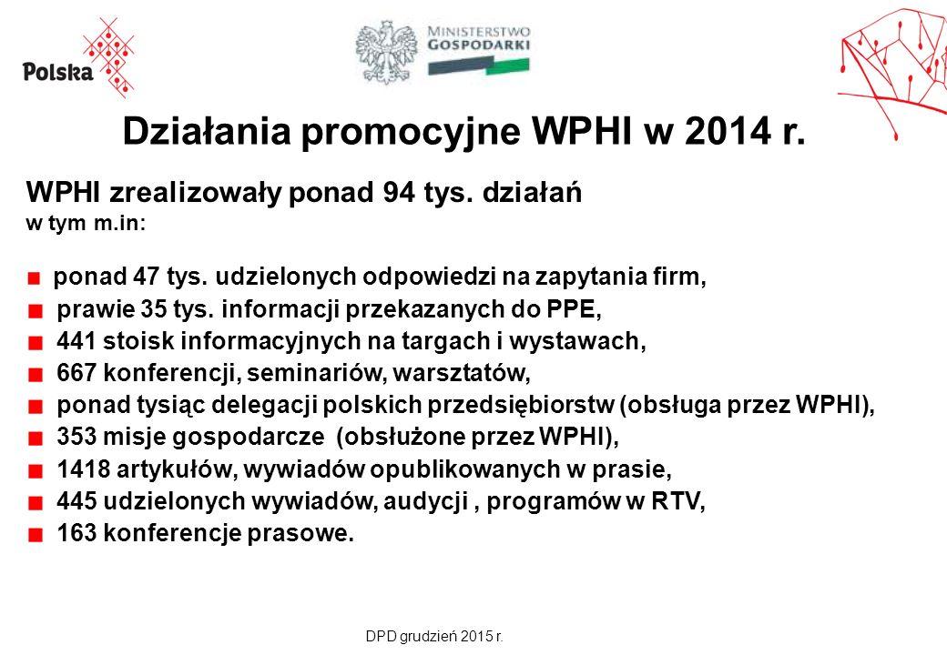 Działania promocyjne WPHI w 2014 r. WPHI zrealizowały ponad 94 tys.