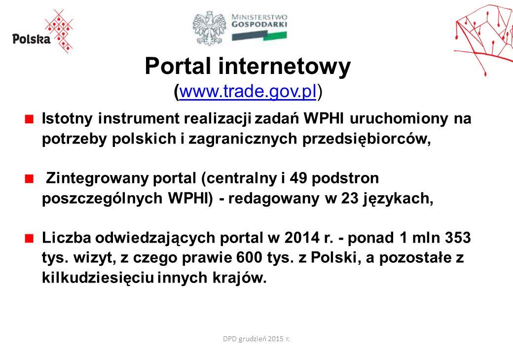 Portal internetowy (www.trade.gov.pl)www.trade.gov.pl Istotny instrument realizacji zadań WPHI uruchomiony na potrzeby polskich i zagranicznych przedsiębiorców, Zintegrowany portal (centralny i 49 podstron poszczególnych WPHI) - redagowany w 23 językach, Liczba odwiedzających portal w 2014 r.