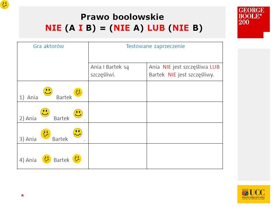 * Prawo boolowskie NIE (A I B) = (NIE A) LUB (NIE B) Gra aktorówTestowane zaprzeczenie Ania I Bartek są szczęśliwi.