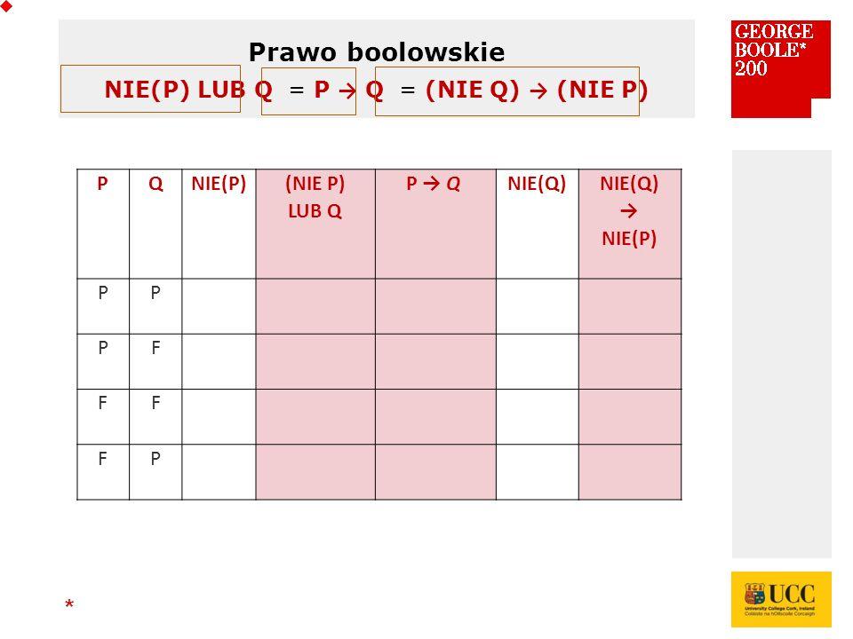 * Prawo boolowskie NIE(P) LUB Q = P → Q = (NIE Q) → (NIE P) PQNIE(P) (NIE P) LUB Q P → Q NIE(Q) → NIE(P) PP PF FF FP