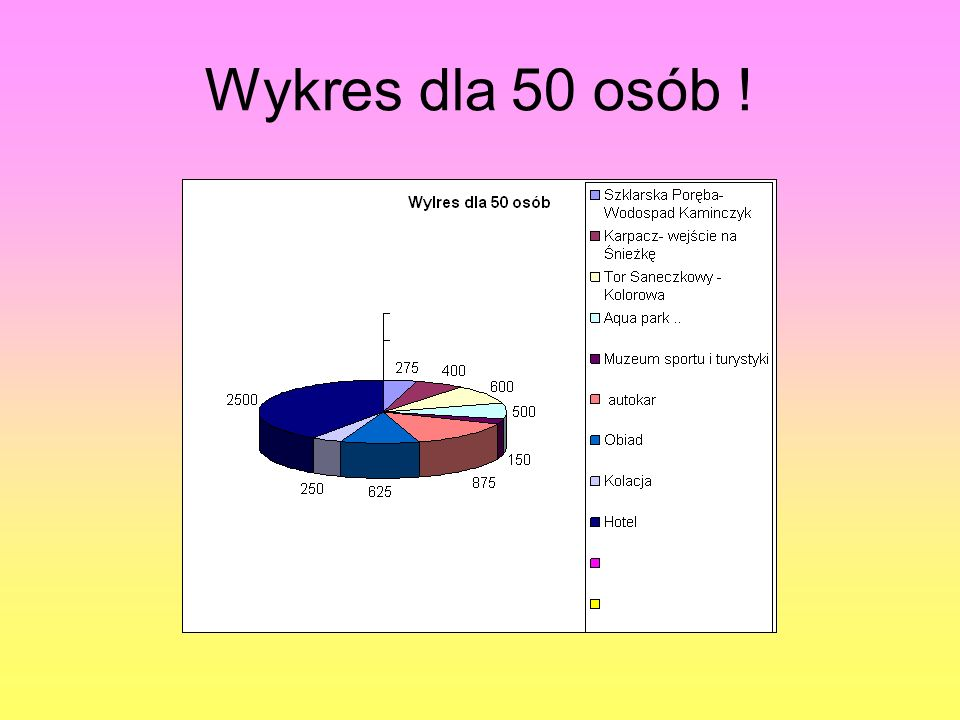 Wykres dla 50 osób !