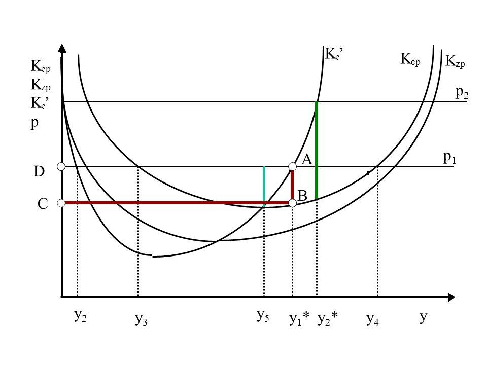 Graficzny sposób poszukiwania optymalnej wielkości produkcji.
