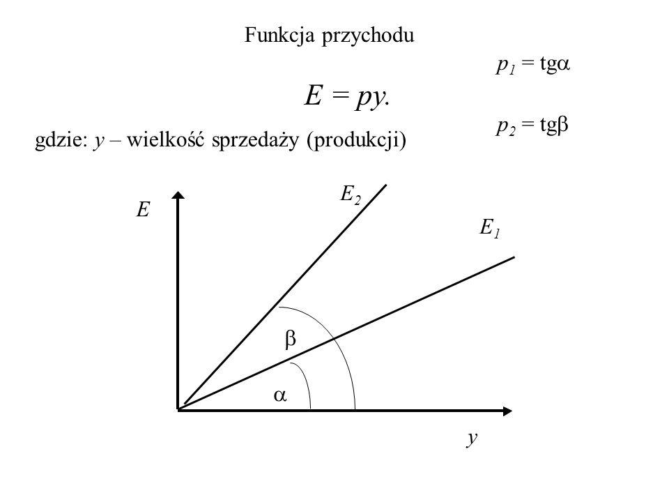 Funkcja podaży Funkcja podaży pokazuje ile przy danej cenie oferent lub oferenci są skłonni produkować określonego towaru.