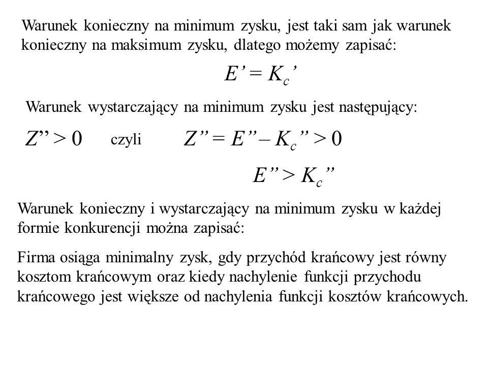 Warunek konieczny na minimum zysku, jest taki sam jak warunek konieczny na maksimum zysku, dlatego możemy zapisać: E' = K c ' Warunek wystarczający na minimum zysku jest następujący: Z'' > 0 czyli Z'' = E'' – K c '' > 0 E'' > K c '' Warunek konieczny i wystarczający na minimum zysku w każdej formie konkurencji można zapisać: Firma osiąga minimalny zysk, gdy przychód krańcowy jest równy kosztom krańcowym oraz kiedy nachylenie funkcji przychodu krańcowego jest większe od nachylenia funkcji kosztów krańcowych.