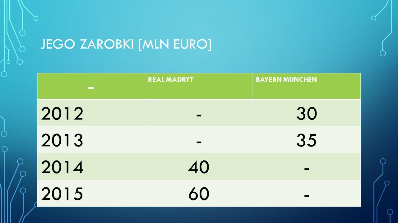 JEGO ZAROBKI [MLN EURO] - REAL MADRYTBAYERN MUNCHEN 2012-30 2013-35 201440- 201560-