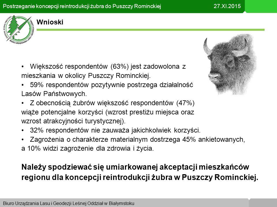 Biuro Urządzania Lasu i Geodezji Leśnej Oddział w KrakowieBiuro Urządzania Lasu i Geodezji Leśnej Oddział w Białymstoku Postrzeganie koncepcji reintrodukcji żubra do Puszczy Rominckiej 27.XI.2015 Wnioski Większość respondentów (63%) jest zadowolona z mieszkania w okolicy Puszczy Rominckiej.