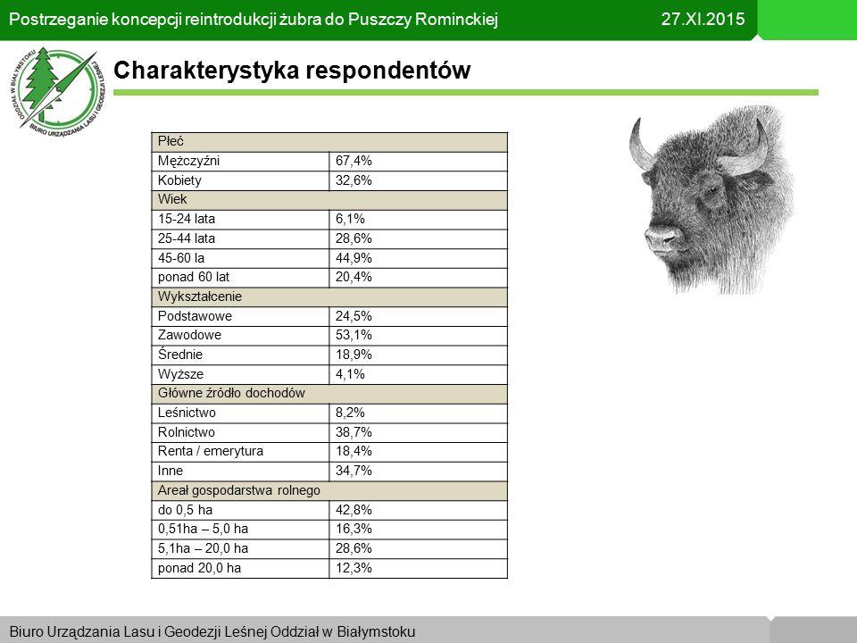 Biuro Urządzania Lasu i Geodezji Leśnej Oddział w KrakowieBiuro Urządzania Lasu i Geodezji Leśnej Oddział w Białymstoku Postrzeganie koncepcji reintrodukcji żubra do Puszczy Rominckiej 27.XI.2015 Charakterystyka respondentów Płeć Mężczyźni67,4% Kobiety32,6% Wiek 15-24 lata6,1% 25-44 lata28,6% 45-60 la44,9% ponad 60 lat20,4% Wykształcenie Podstawowe24,5% Zawodowe53,1% Średnie18,9% Wyższe4,1% Główne źródło dochodów Leśnictwo8,2% Rolnictwo38,7% Renta / emerytura18,4% Inne34,7% Areał gospodarstwa rolnego do 0,5 ha42,8% 0,51ha – 5,0 ha16,3% 5,1ha – 20,0 ha28,6% ponad 20,0 ha12,3%