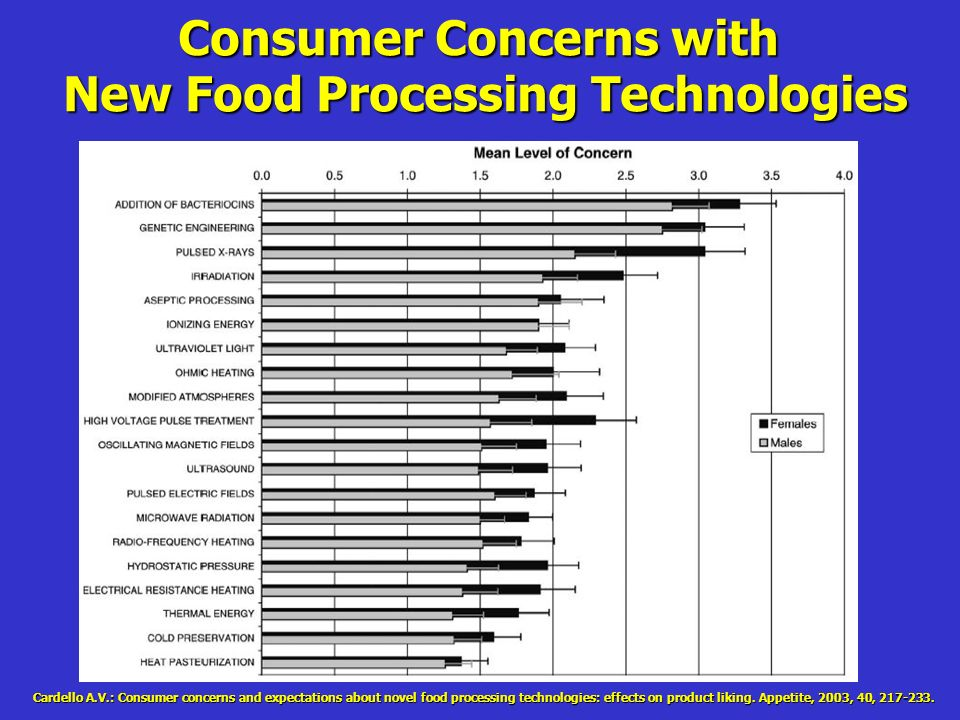 Consumer Concerns with New Food Processing Technologies Cardello A.V.: Consumer concerns and expectations about novel food processing technologies: effects on product liking.