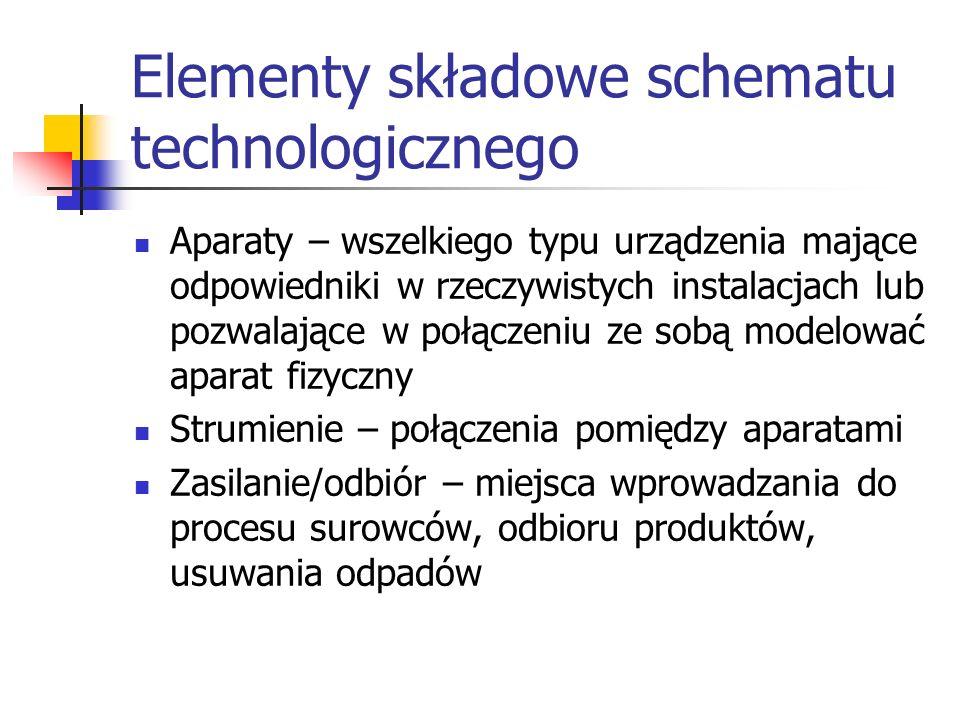 Elementy składowe schematu technologicznego Aparaty – wszelkiego typu urządzenia mające odpowiedniki w rzeczywistych instalacjach lub pozwalające w po