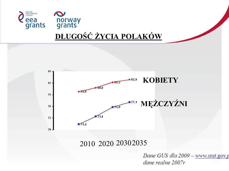 KOBIETY MĘŻCZYŹNI DŁUGOŚĆ ŻYCIA POLAKÓW 2010 2020 20302035 Dane GUS dla 2009 – www.stat.gov.plwww.stat.gov.pl dane realne 2007r