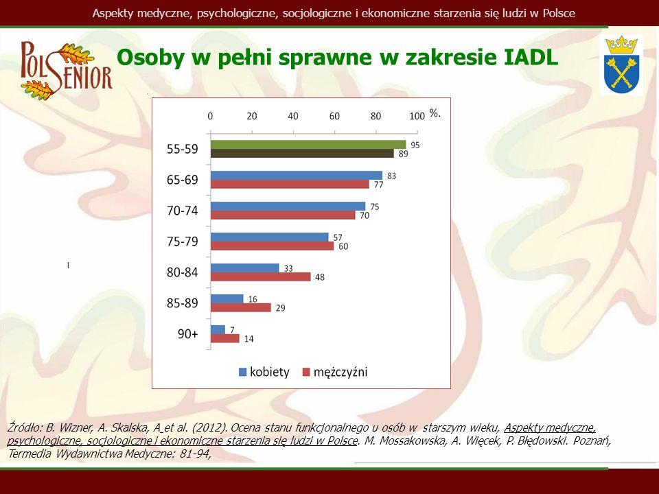 Aspekty medyczne, psychologiczne, socjologiczne i ekonomiczne starzenia się ludzi w Polsce l Osoby w pełni sprawne w zakresie IADL Źródło: B.