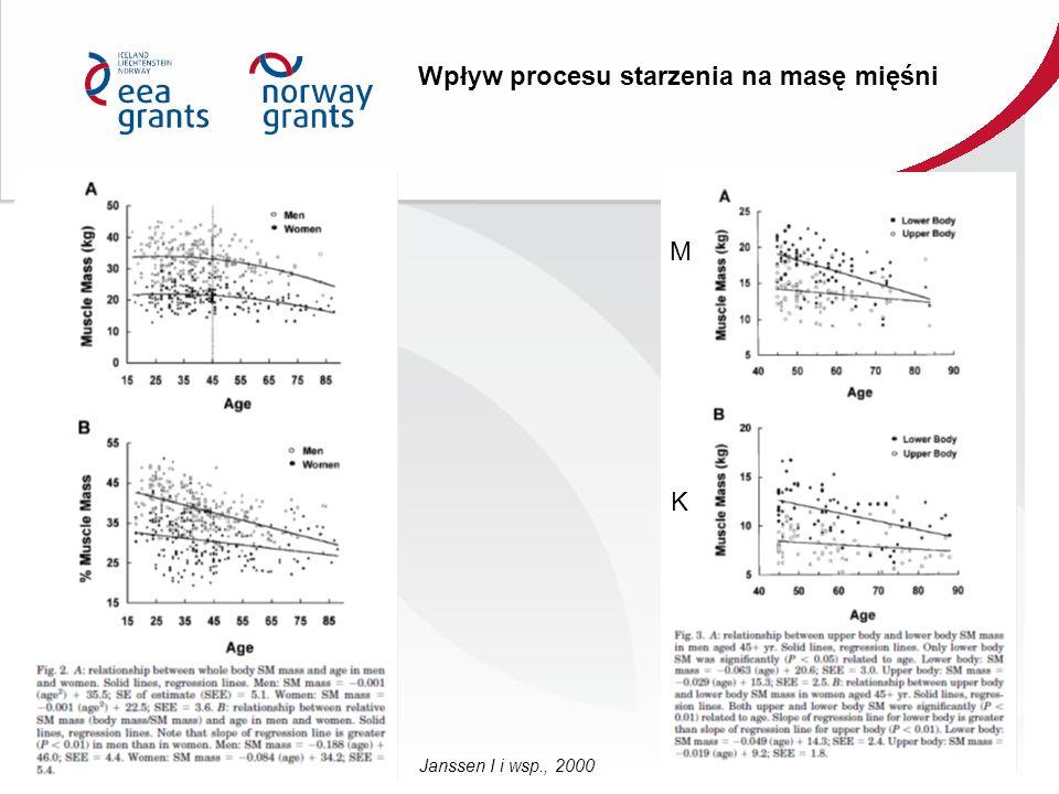 Janssen I i wsp., 2000 Wpływ procesu starzenia na masę mięśni M K