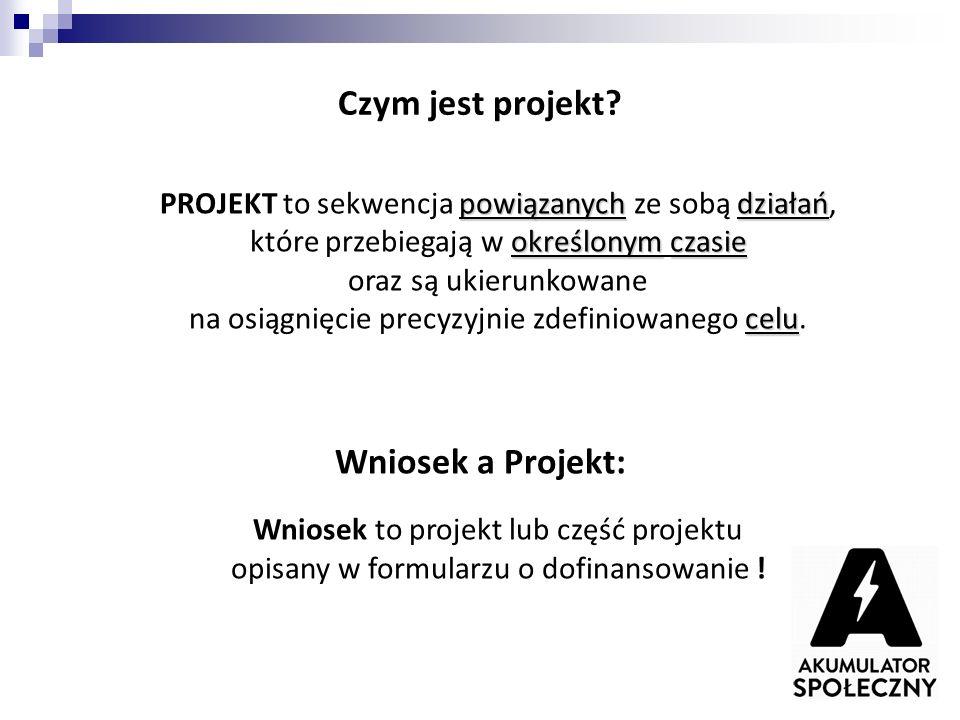 Czym jest projekt.