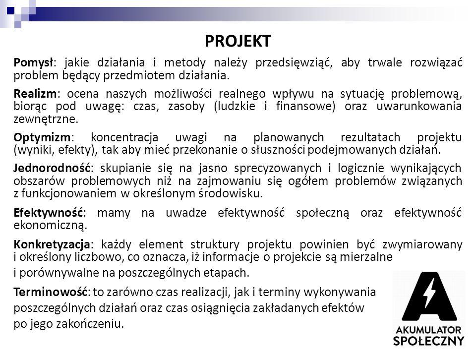 Wolontariat w projektach Od czego zacząć.