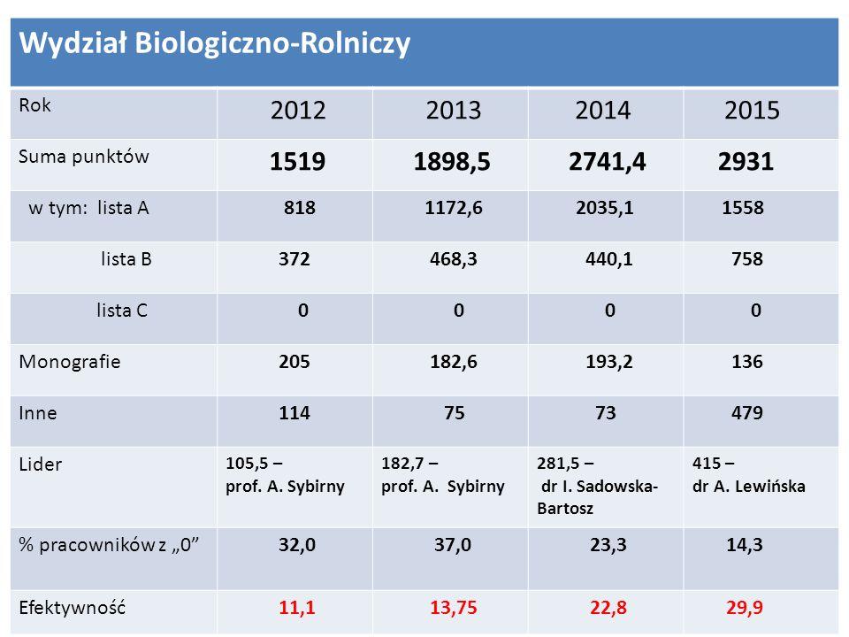 Wydział Biologiczno-Rolniczy Rok 2012 2013 2014 2015 Suma punktów 1519 1898,5 2741,4 2931 w tym: lista A 818 1172,6 2035,1 1558 lista B 372 468,3 440,1 758 lista C 0 0 0 0 Monografie 205 182,6 193,2 136 Inne 114 75 73 479 Lider 105,5 – prof.