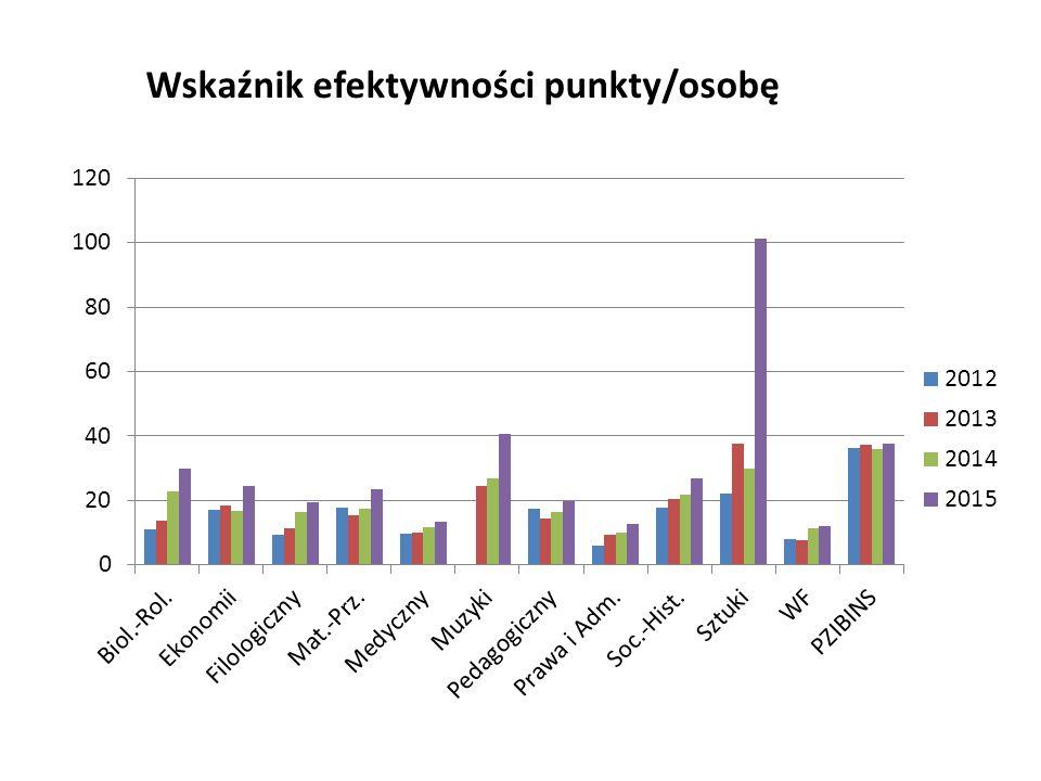Wskaźnik efektywności punkty/osobę