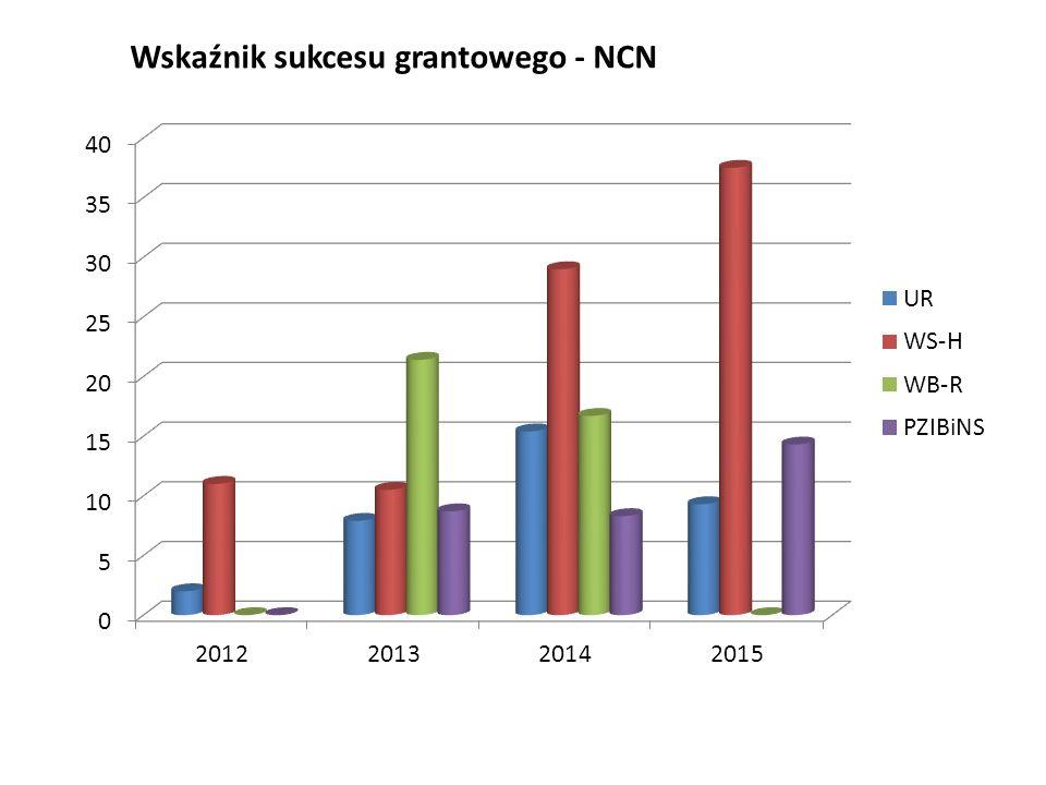Wskaźnik sukcesu grantowego - NCN