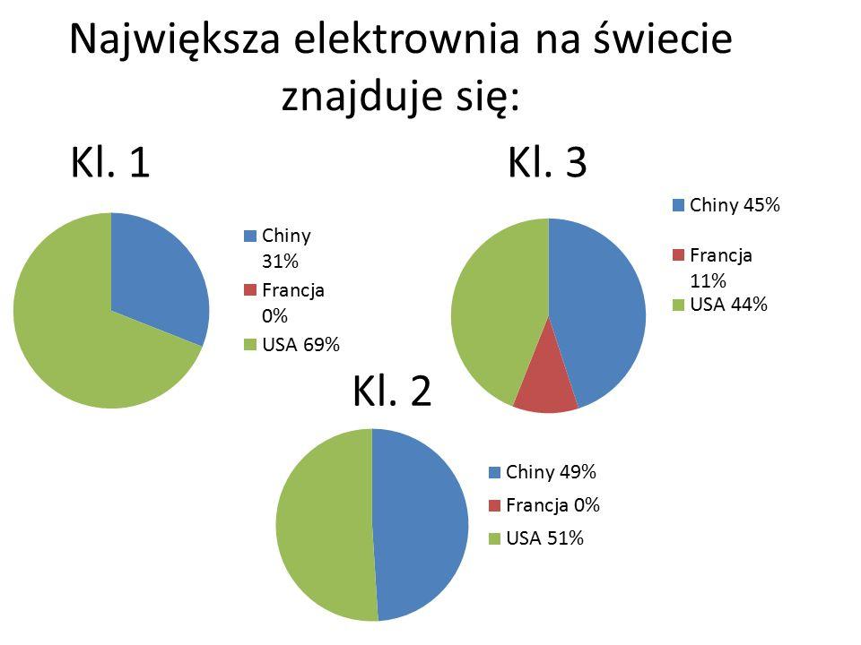 Największa elektrownia na świecie znajduje się: Kl. 1 Kl. 2 Kl. 3
