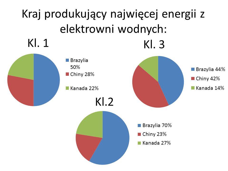 Kraj produkujący najwięcej energii z elektrowni wodnych: Kl. 1 Kl.2 Kl. 3