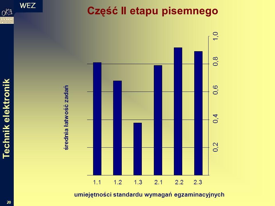 WEZ 20 Część II etapu pisemnego średnia łatwość zadań umiejętności standardu wymagań egzaminacyjnych 1.1 1.2 1.3 2.1 2.2 2.3 0,2 0,4 0,6 0,8 1,0 Technik elektronik