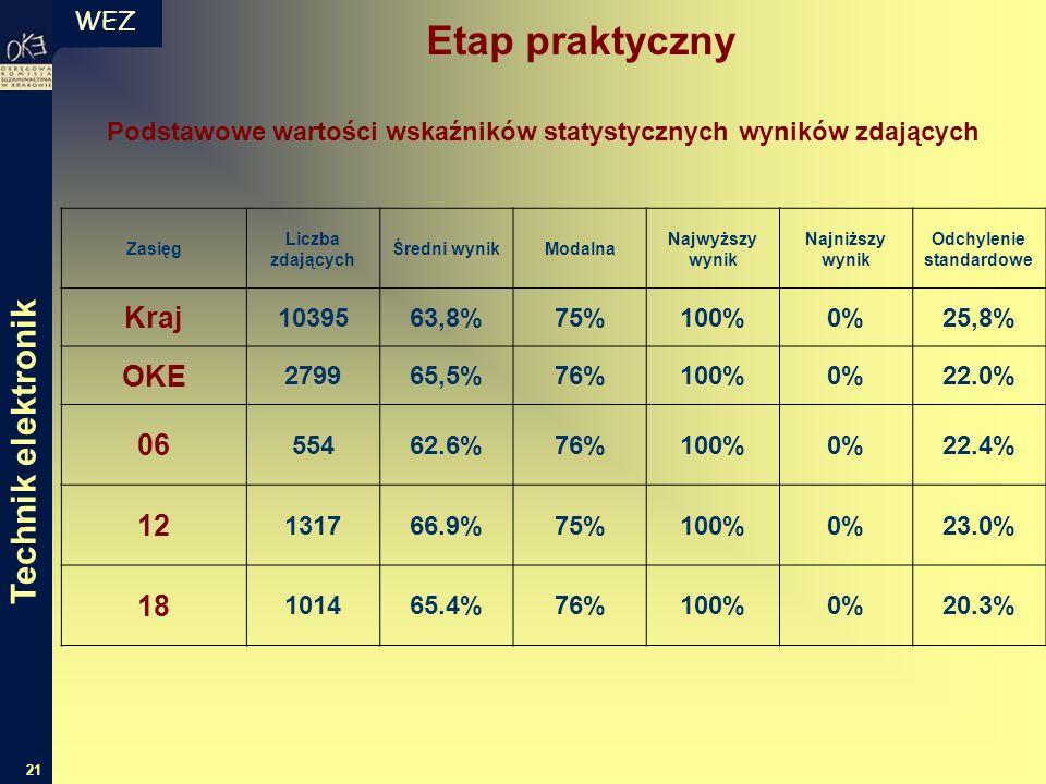 WEZ 21 Podstawowe wartości wskaźników statystycznych wyników zdających Zasięg Liczba zdających Średni wynikModalna Najwyższy wynik Najniższy wynik Odchylenie standardowe Kraj 1039563,8%75%100%0%25,8% OKE 279965,5%76%100%0%22.0% 06 55462.6%76%100%0%22.4% 12 131766.9%75%100%0%23.0% 18 101465.4%76%100%0%20.3% Technik elektronik Etap praktyczny